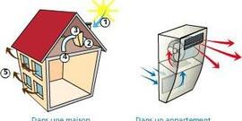 DMA Construct sprl - Condensation